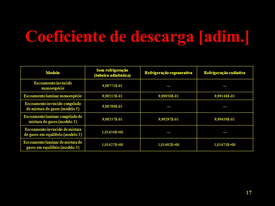 Coeficiente de descarga [adim.]